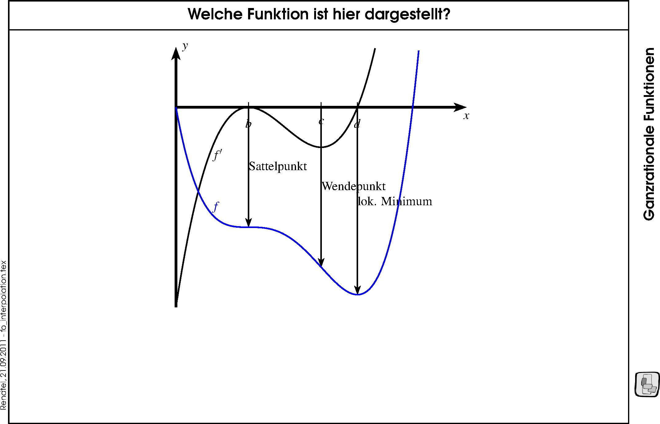Fantastisch Umkehrungen Von Funktionen Arbeitsblatt Galerie - Super ...