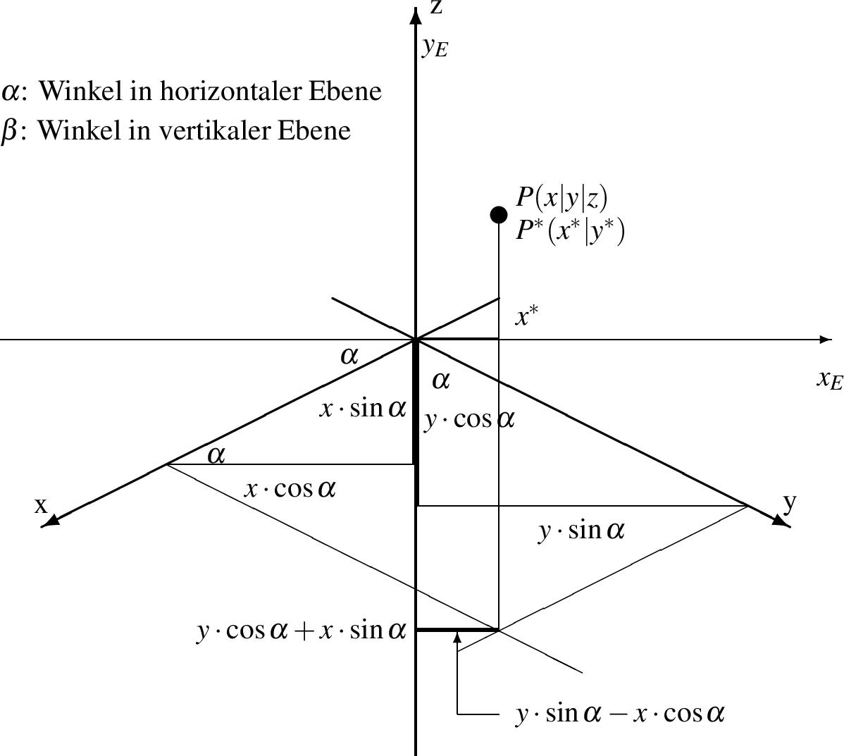 dreidimensionales koordinatensystem ebenen